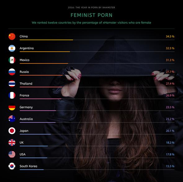 Xhamster, un porn tube aimé des filles et des femmes